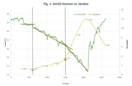 SmO2 Humon vs lactato