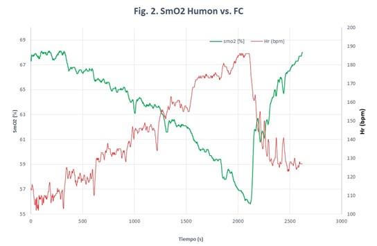 SmO2 Humon vs FC
