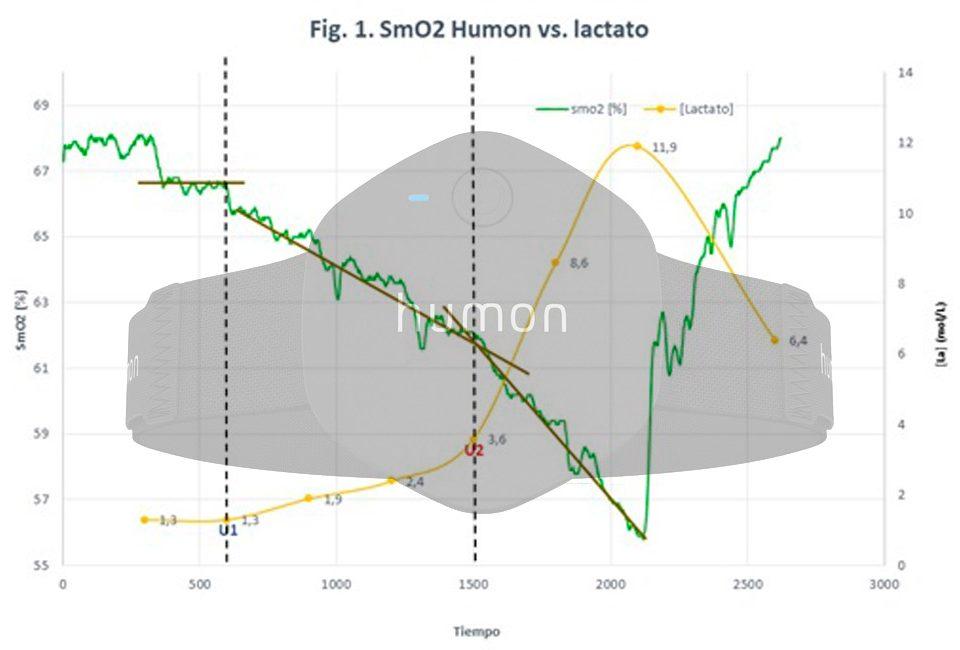 Umbrales y SmO2 con Humon Hex